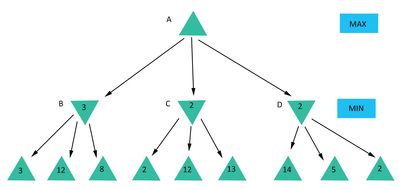 Minimax Algorithmus